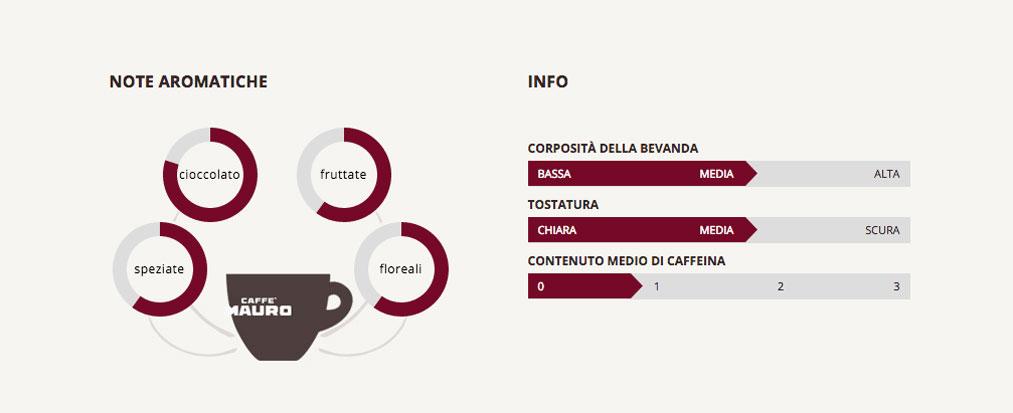 Caffé MAURO DE LUXE