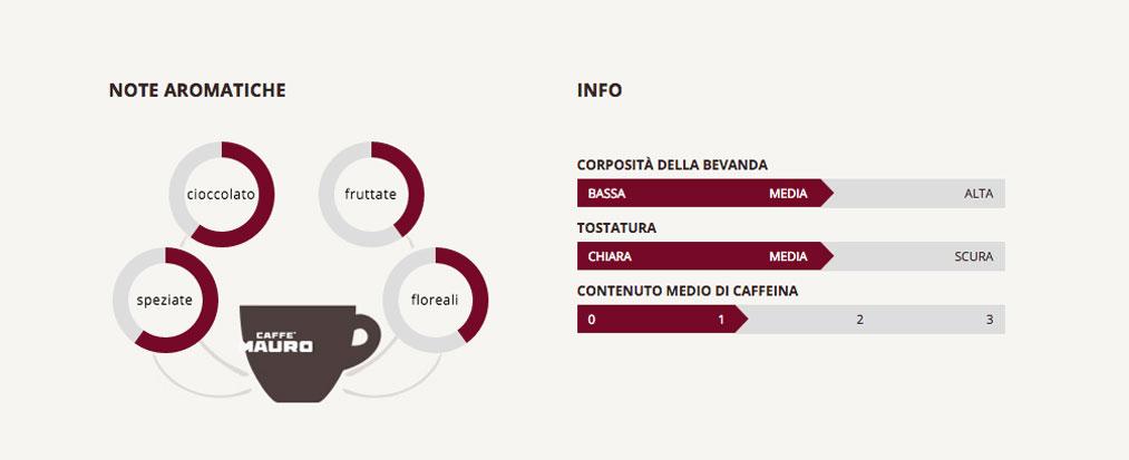 Caffé MAURO PREMIUM