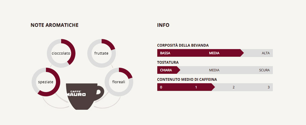 Caffé MAURO VALUE